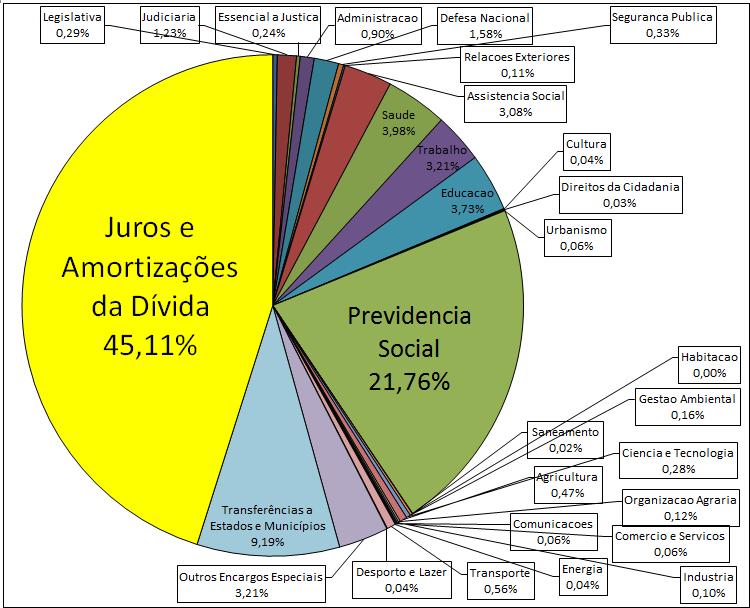 Orçamento Geral da União 2014 (Executado) Total = R$ 2,168 trilhão
