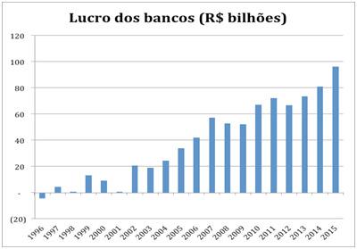 lucro-dos-bancos